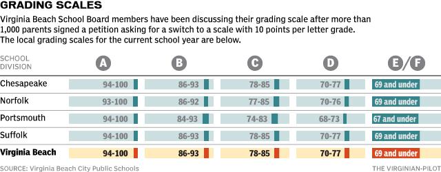 Virginia Beach Grade Scale
