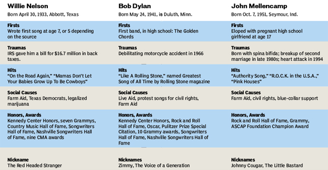 Comparing Willie, Bob and John