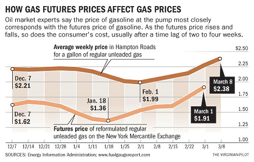 Unleaded Gasoline Futures Contract Specifications
